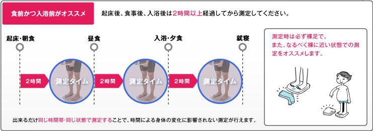 体脂肪率を測る適切なタイミングについて