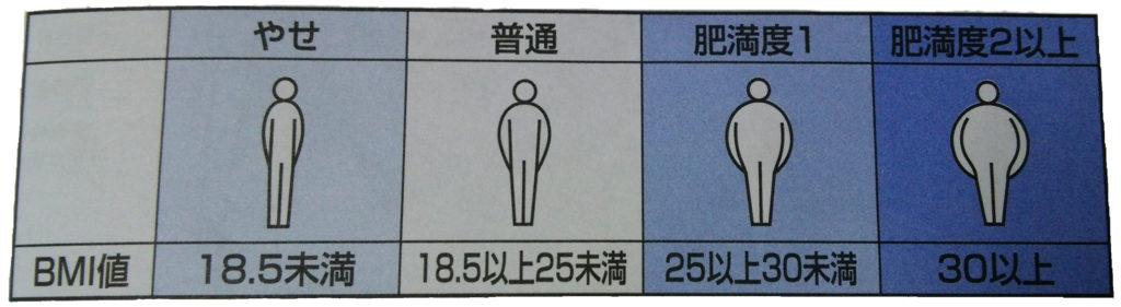 BMIの基準値