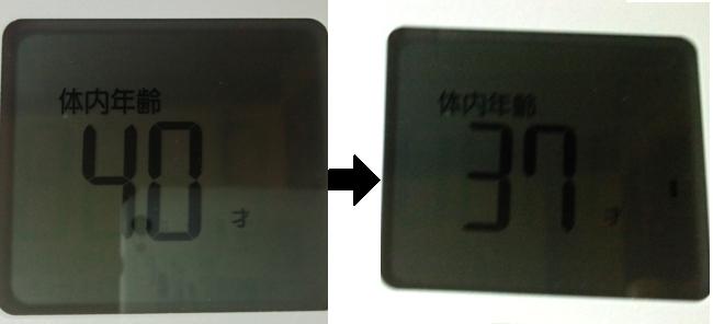 断食前後での肉体年齢の比較