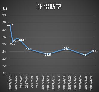 1ヶ月間の体脂肪率推移グラフ