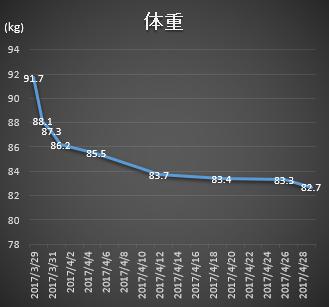 1ヵ月間の体重推移グラフ