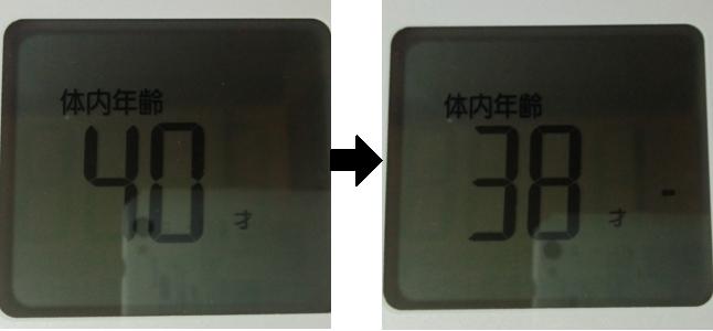 3日間断食した前後の体内年齢を比較