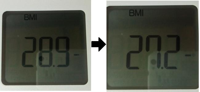3日間断食した前後のBMI比較