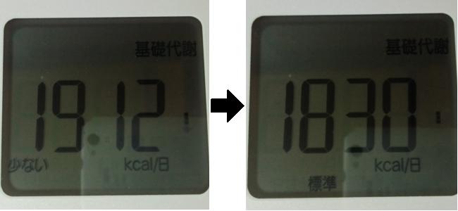 3日間断食した前後の代謝を比較