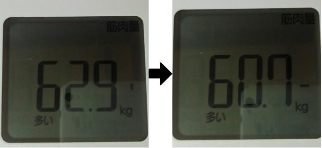 3日間断食した前後の筋肉量比較