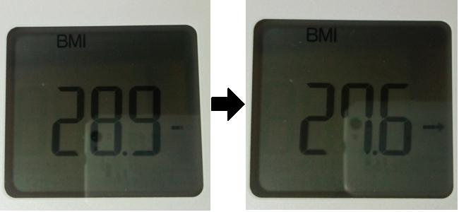 2日間断食した前後のBMI比較