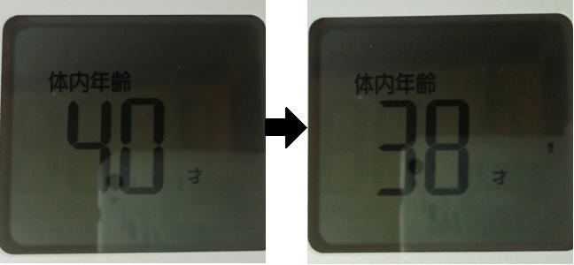 断食2日間前後の体内年齢の比較