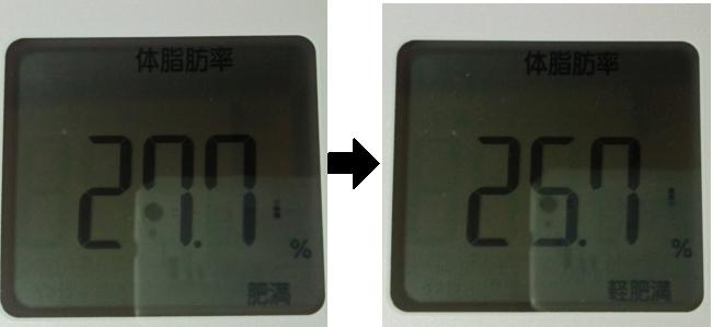断食48時間前後の体脂肪率の比較