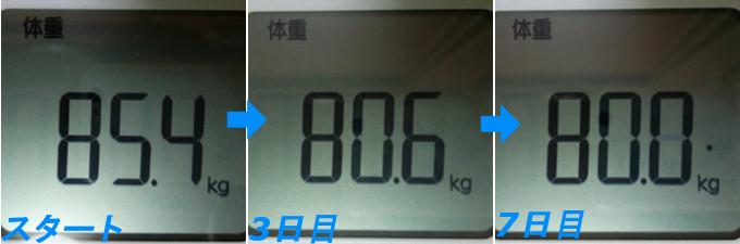 ファスティングによる体重の変化